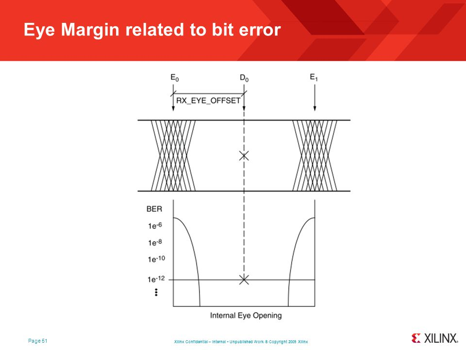 Xilinx Confidential – Internal Unpublished Work © Copyright 2009 Xilinx Page 51 Eye Margin related to bit error
