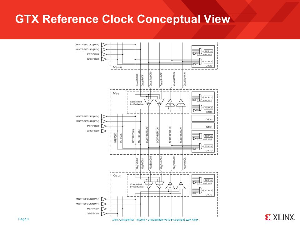 Xilinx Confidential – Internal Unpublished Work © Copyright 2009 Xilinx Page 9 GTX Reference Clock Conceptual View