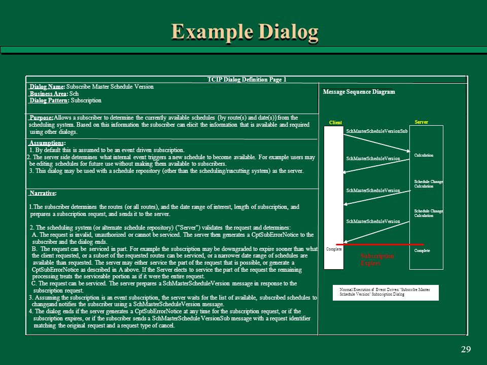 29 Example Dialog TCIP Dialog Definition Page 1 Dialog Name:: Subscribe Master Schedule Version Business Area:: Sch Dialog Pattern:: Subscription Purp