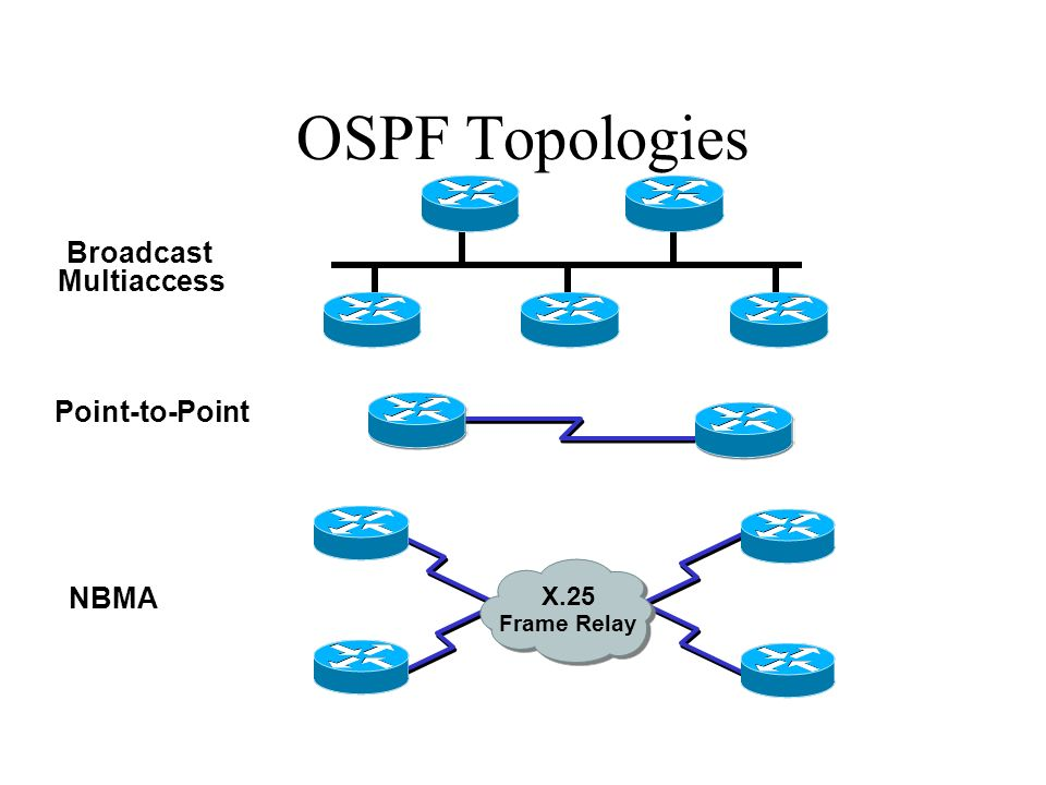Autonomous System OSPF Terminology Routing Table Lists Best Routes Topology Database Lists All Routes Neighborship Database Lists Neighbors Cost = 10