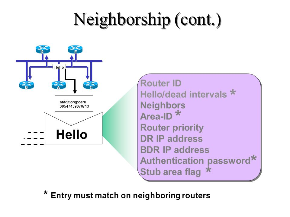 Neighborship Hello afadjfjorqpoeru 39547439070713 Router ID Hello/dead intervals Neighbors Area-ID Router priority DR IP address BDR IP address Authen