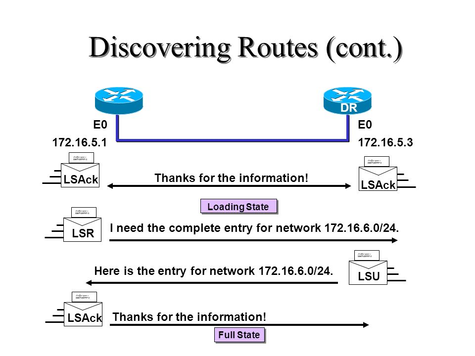 Discovering Routes (cont.) I need the complete entry for network 172.16.6.0/24. Here is the entry for network 172.16.6.0/24. Thanks for the informatio