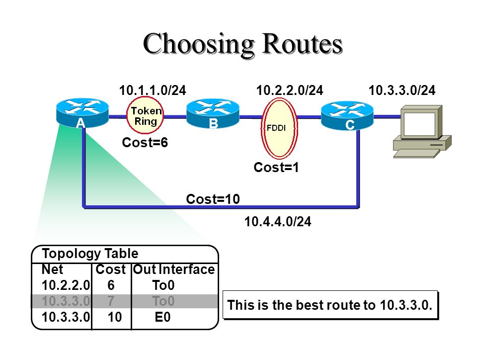 Discovering Routes (cont.) Full State I need the complete entry for network 172.16.6.0/24. Here is the entry for network 172.16.6.0/24. Thanks for the