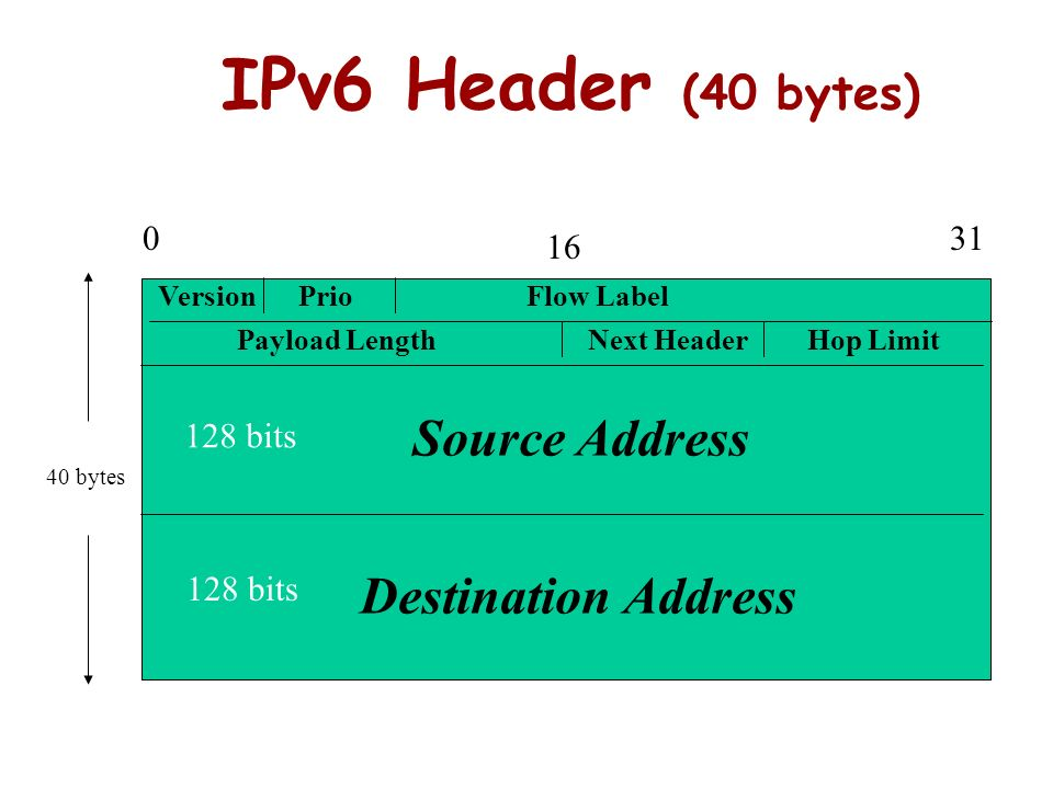 The Design of IPv6 IPv4 design was very good IPv6 should keep most of it It could only increase the size of addresses and keep every thing the same Ex