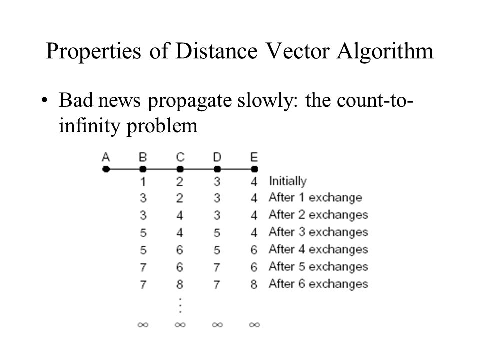 RIP problems Counting-to-infinity problem: –Simple configuration A->B->C. If C fails, B needs to update and thinks there is a route through A. A needs