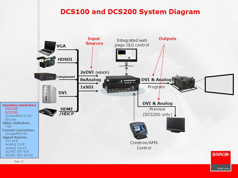 Page 10 DCS100 and DCS200 System Diagram DVI HDMI /HDCP VGA Crestron/AMX Control Integrated web page GUI control Seamless Switchers DCS100 DCS200 Scre