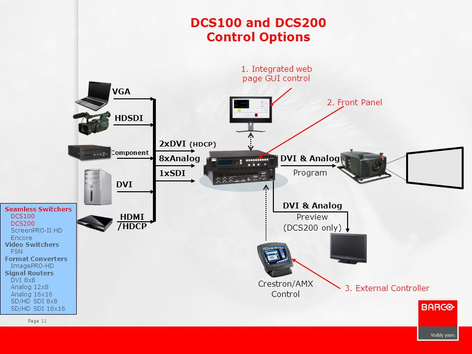 Page 11 DCS100 and DCS200 Control Options 2. Front Panel 1. Integrated web page GUI control Seamless Switchers DCS100 DCS200 ScreenPRO-II HD Encore Vi