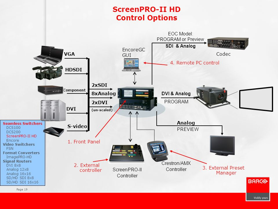 Page 19 ScreenPRO-II HD Control Options Seamless Switchers DCS100 DCS200 ScreenPRO-II HD Encore Video Switchers FSN Format Converters ImagePRO-HD Sign
