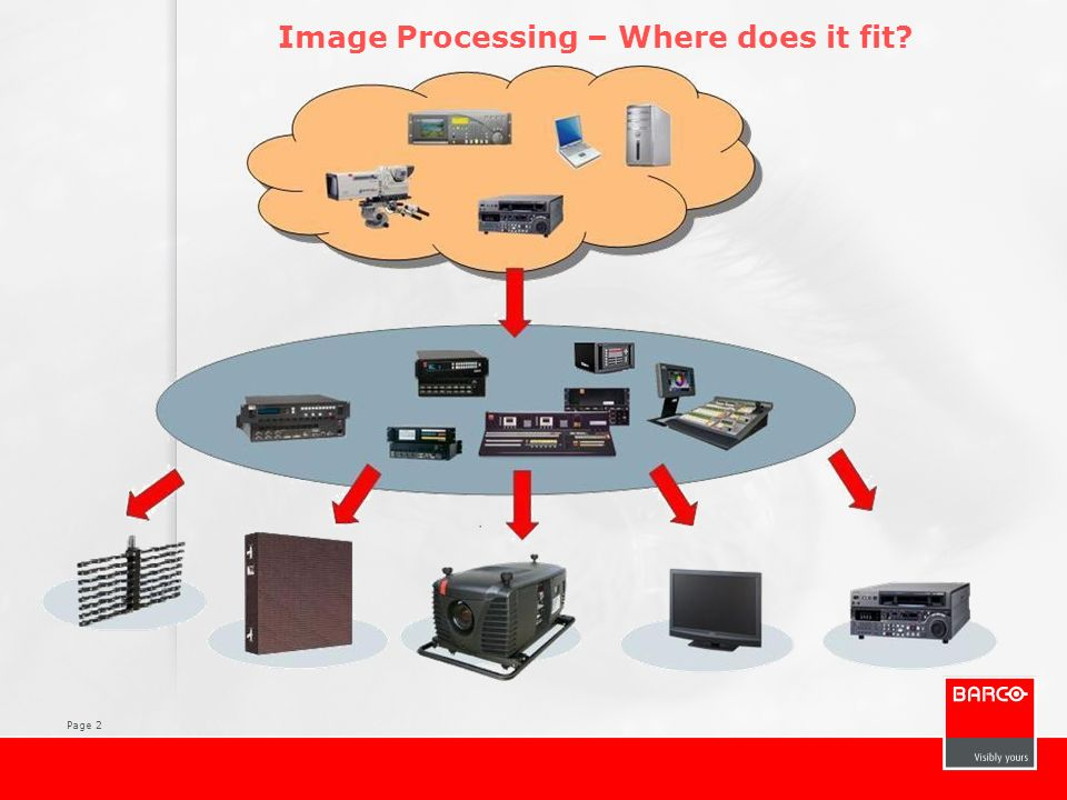 Page 2 Image Processing – Where does it fit?