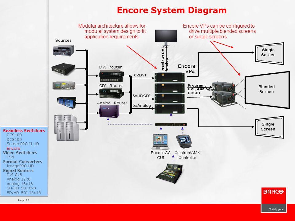 Page 23 Encore System Diagram Encore VPs Blended Screen Single Screen Seamless Switchers DCS100 DCS200 ScreenPRO-II HD Encore Video Switchers FSN Form