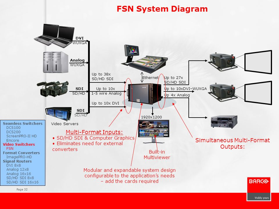 Page 32 FSN System Diagram Multi-Format Inputs: SD/HD SDI & Computer Graphics Eliminates need for external converters Built-in Multiviewer Video Serve