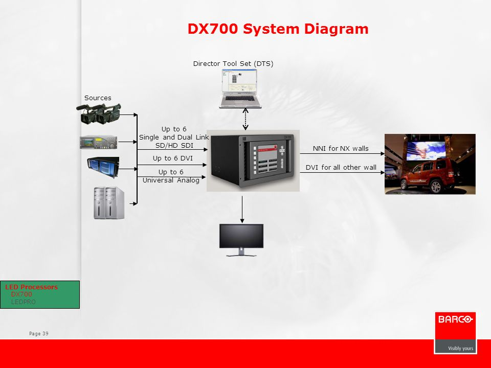 Page 39 DX700 System Diagram Sources Director Tool Set (DTS) Up to 6 Single and Dual Link SD/HD SDI Up to 6 DVI Up to 6 Universal Analog NNI for NX wa