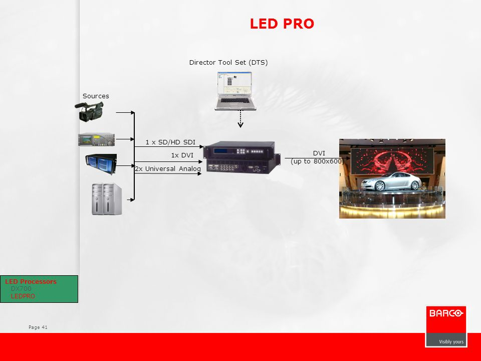 Page 41 LED PRO Sources Director Tool Set (DTS) 1 x SD/HD SDI 1x DVI 2x Universal Analog DVI (up to 800x600) LED Processors DX700 LEDPRO