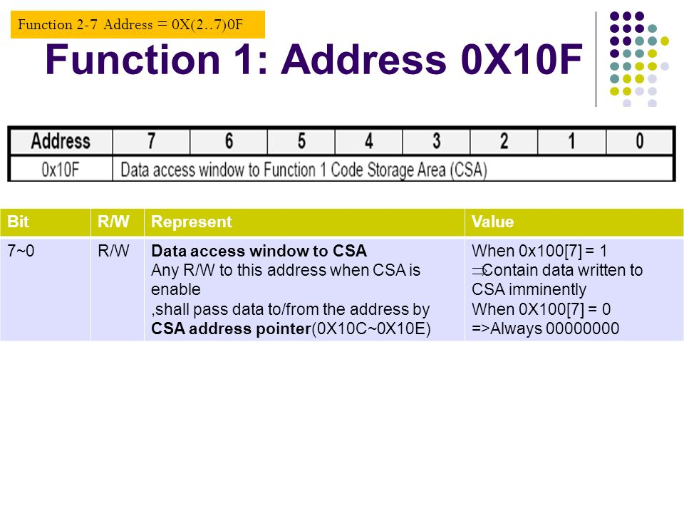 Function 1: Address 0X10F BitR/WRepresentValue 7~0R/WData access window to CSA Any R/W to this address when CSA is enable,shall pass data to/from the