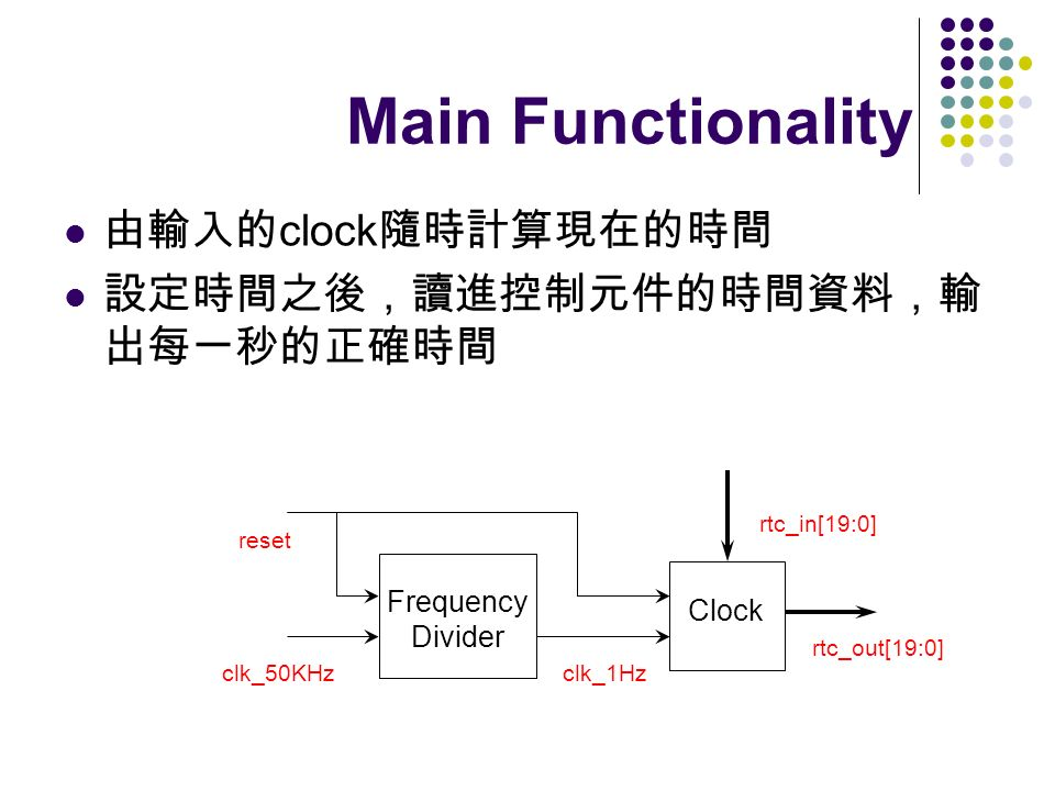 Main Functionality clock Clock Frequency Divider clk_50KHzclk_1Hz rtc_in[19:0] reset rtc_out[19:0]