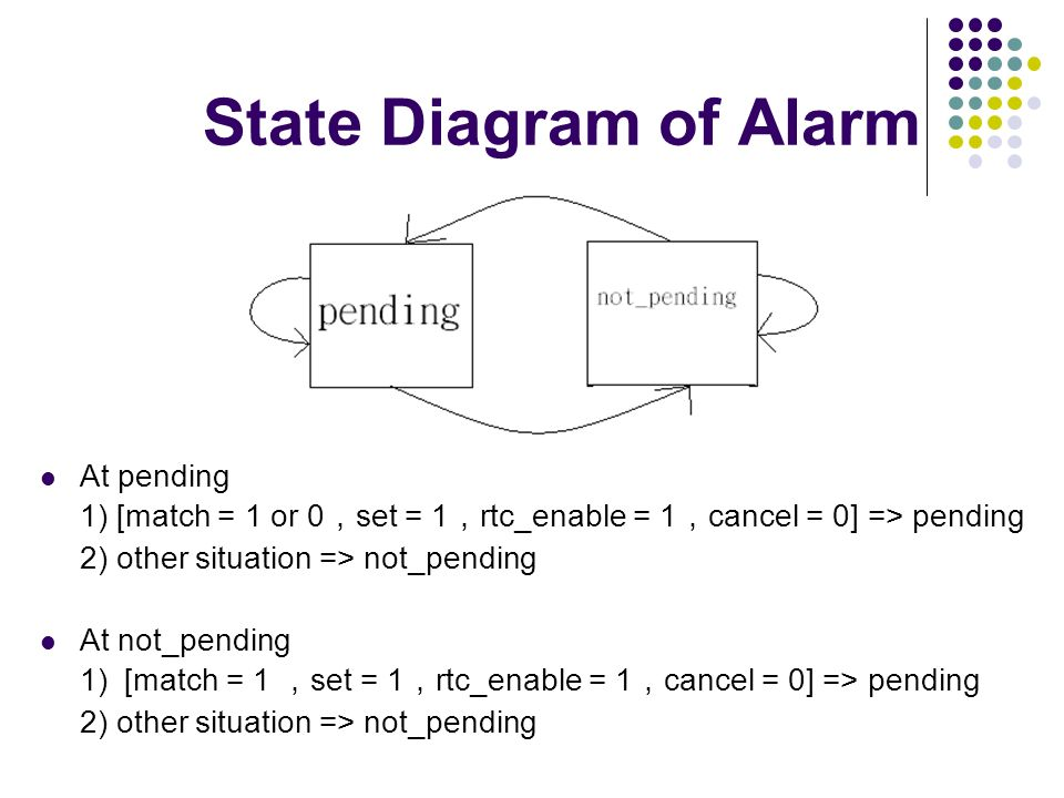 State Diagram of Alarm At pending 1) [match = 1 or 0 set = 1 rtc_enable = 1 cancel = 0] => pending 2) other situation => not_pending At not_pending 1)