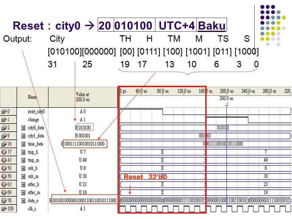 Reset city0 20 010100 UTC+4 Baku Output: City TH H TM M TS S [010100][000000] [00] [0111] [100] [1001] [011] [1000] [010100][000000] [00] [0111] [100]