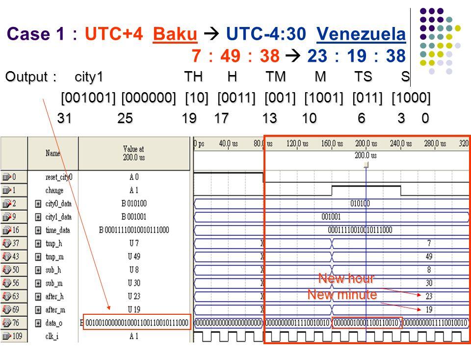 Case 1 UTC+4 Baku UTC-4:30 Venezuela 7 49 38 23 19 38 Output city1 TH H TM M TS S [001001] [000000] [10] [0011] [001] [1001] [011] [1000] [001001] [00