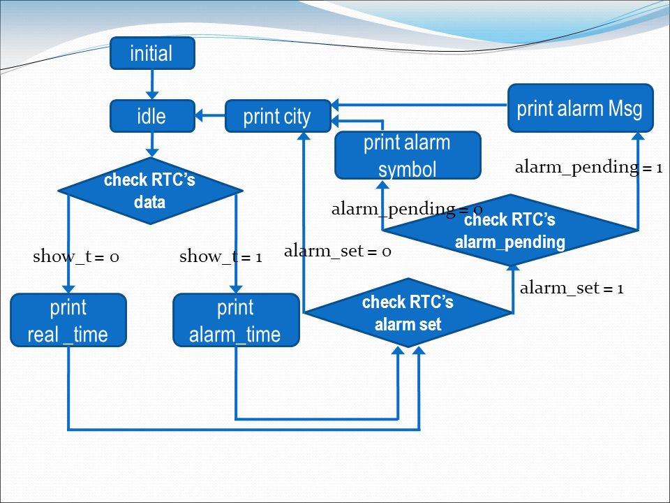 initial idle check RTCs data show_t = 0show_t = 1 print real _time print alarm_time check RTCs alarm set check RTCs alarm_pending print alarm Msg alar