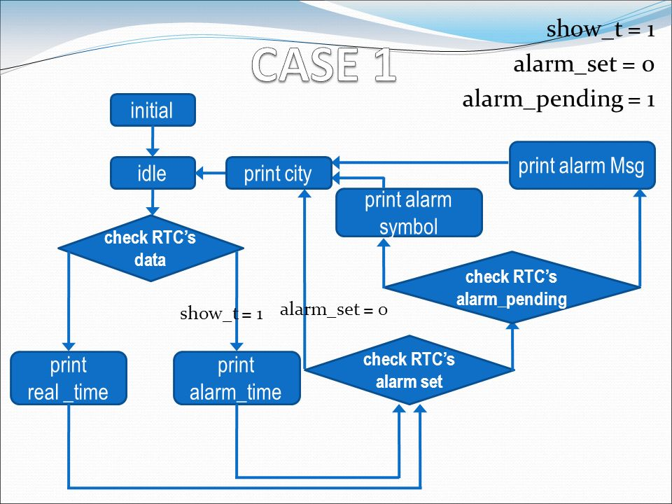 show_t = 1 alarm_set = 0 alarm_pending = 1 initial idle check RTCs data show_t = 1 print real _time print alarm_time check RTCs alarm set check RTCs a