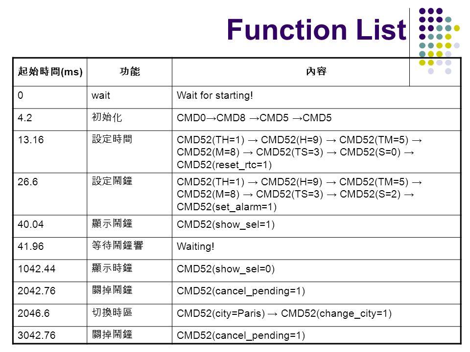 Function List (ms) 0waitWait for starting! 4.2 CMD0CMD8 CMD5 CMD5 13.16 CMD52(TH=1) CMD52(H=9) CMD52(TM=5) CMD52(M=8) CMD52(TS=3) CMD52(S=0) CMD52(res