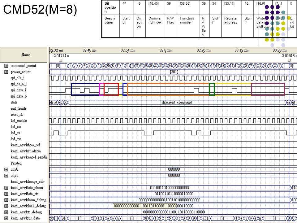 CMD52(M=8) Bit positio n 4746[45:40]39[38:36]3534[33:17]16[15:8][7:1]0 Descri ption Start bit Dir ecti on Comma nd index R/W Flag Function number R A
