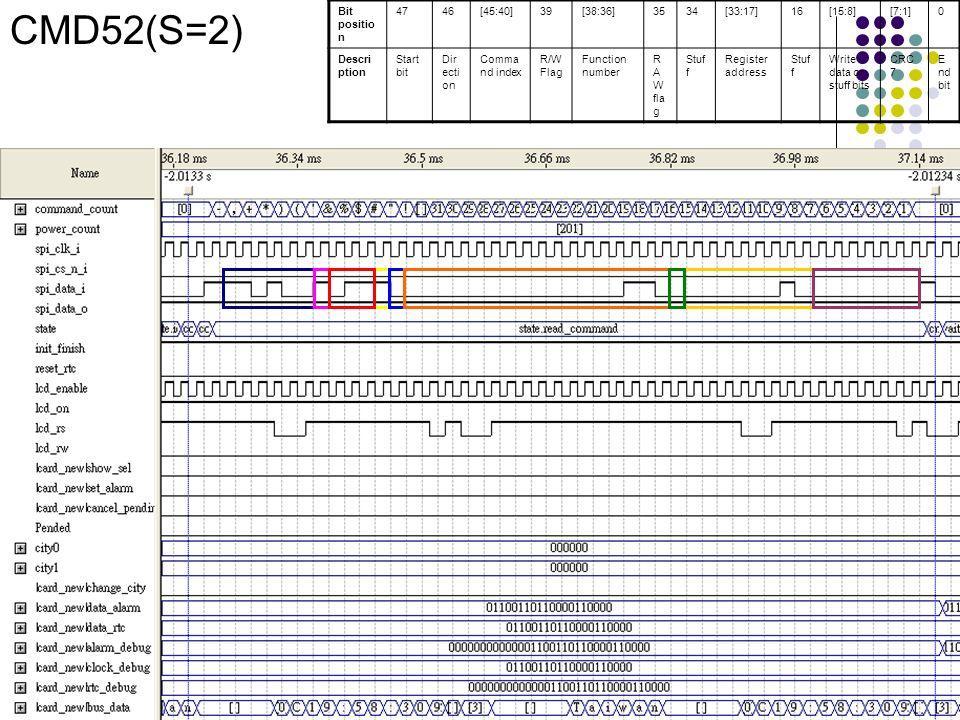 CMD52(S=2) Bit positio n 4746[45:40]39[38:36]3534[33:17]16[15:8][7:1]0 Descri ption Start bit Dir ecti on Comma nd index R/W Flag Function number R A