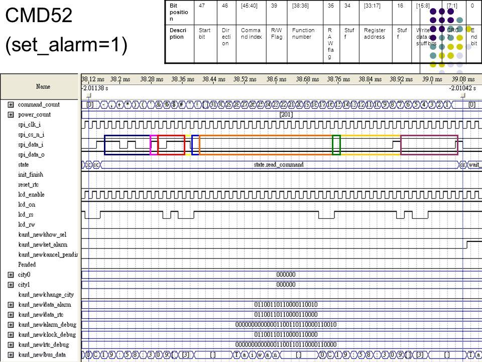 CMD52 (set_alarm=1) Bit positio n 4746[45:40]39[38:36]3534[33:17]16[15:8][7:1]0 Descri ption Start bit Dir ecti on Comma nd index R/W Flag Function nu