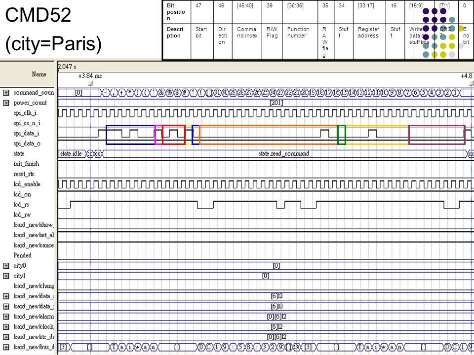 CMD52 (city=Paris) Bit positio n 4746[45:40]39[38:36]3534[33:17]16[15:8][7:1]0 Descri ption Start bit Dir ecti on Comma nd index R/W Flag Function num