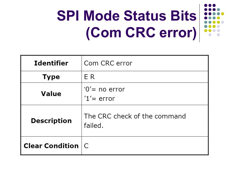 SPI Mode Status Bits (Com CRC error) IdentifierCom CRC error TypeE R Value 0= no error 1= error Description The CRC check of the command failed. Clear