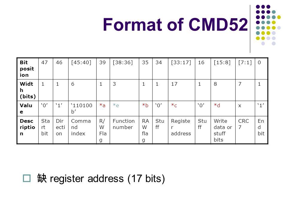 Format of CMD52 Bit posit ion 4746[45:40]39[38:36]3534[33:17]16[15:8][7:1]0 Widt h (bits) 1161311171871 Valu e 01110100 b *a*e*b0*c0*dx1 Desc riptio n