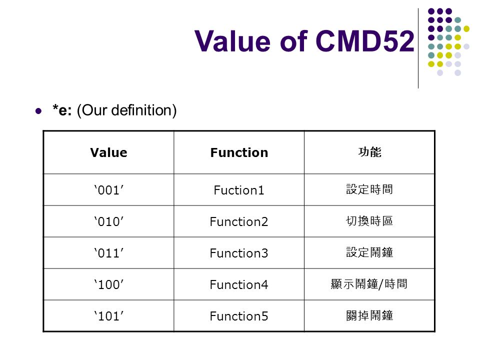 *e: (Our definition) ValueFunction 001Fuction1 010Function2 011Function3 100Function4 / 101Function5 Value of CMD52