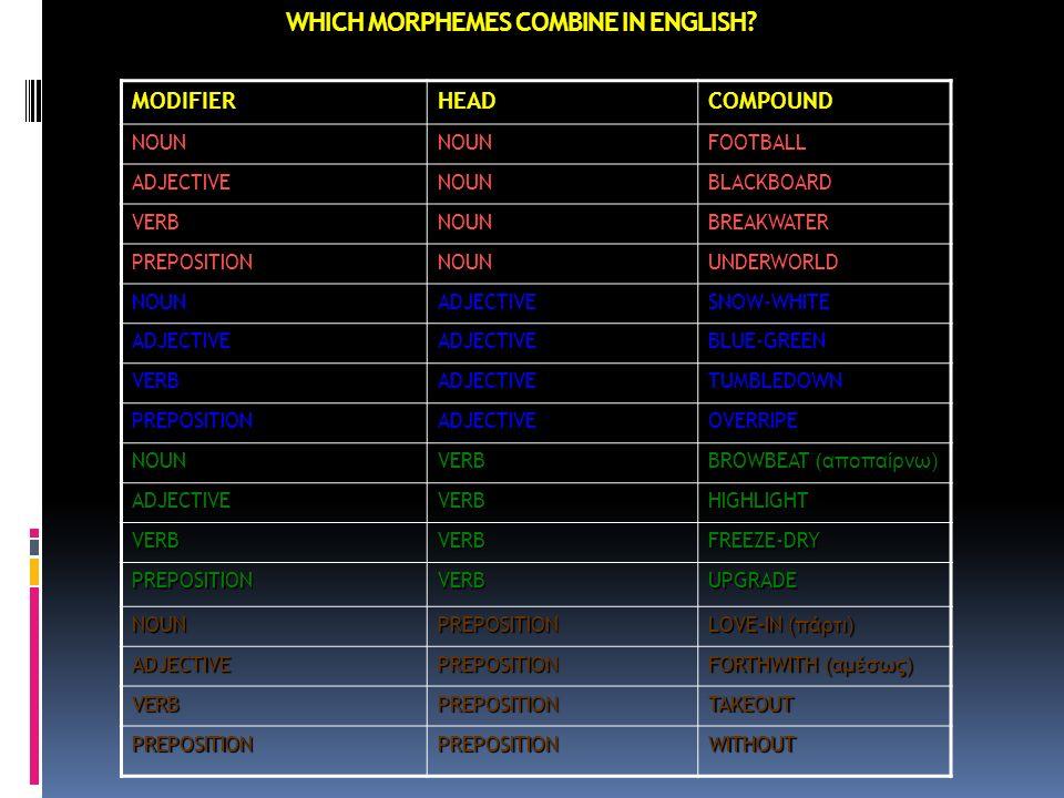 WHICH MORPHEMES COMBINE IN ENGLISH?MODIFIERHEADCOMPOUND NOUNNOUNFOOTBALL ADJECTIVENOUNBLACKBOARD VERBNOUNBREAKWATER PREPOSITIONNOUNUNDERWORLD NOUNADJE