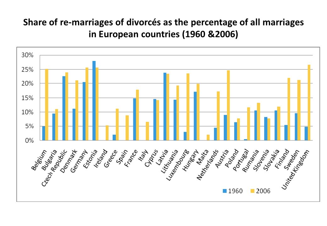 Share of re-marriages of divorcés as the percentage of all marriages in European countries (1960 &2006)
