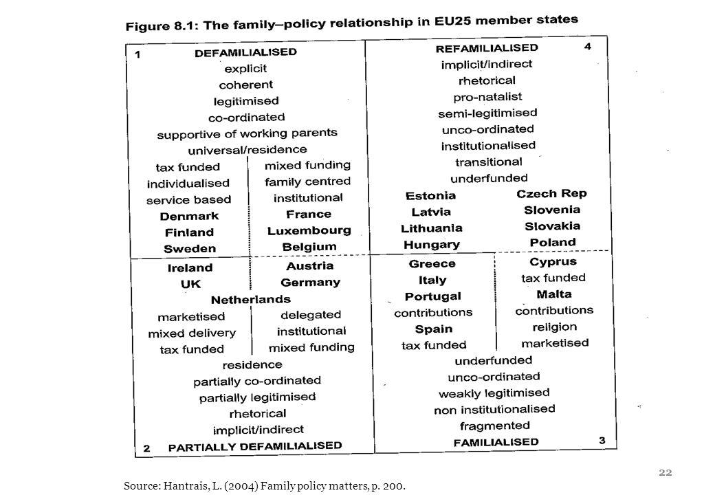 22 Source: Hantrais, L. (2004) Family policy matters, p. 200.