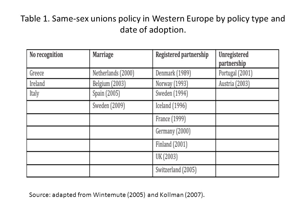 Table 1. Same-sex unions policy in Western Europe by policy type and date of adoption. Source: adapted from Wintemute (2005) and Kollman (2007).
