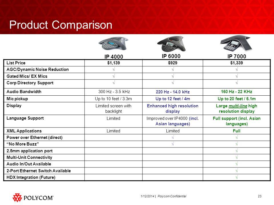 231/12/2014 | Polycom Confidential Product Comparison IP 7000 IP 6000 IP 4000 List Price$1,139$929$1,339 AGC/Dynamic Noise Reduction Gated Mics/ EX Mi