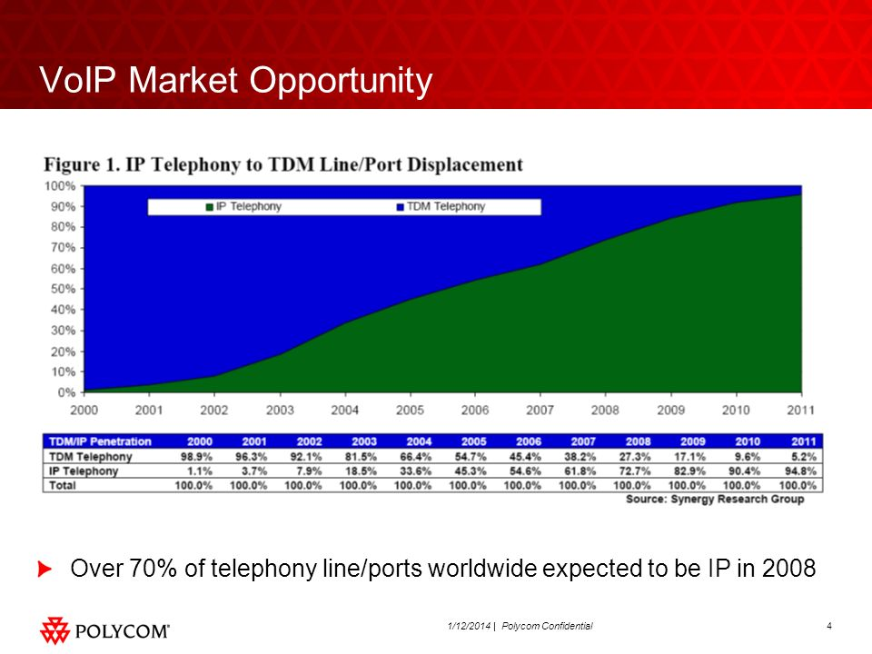 41/12/2014 | Polycom Confidential VoIP Market Opportunity Over 70% of telephony line/ports worldwide expected to be IP in 2008