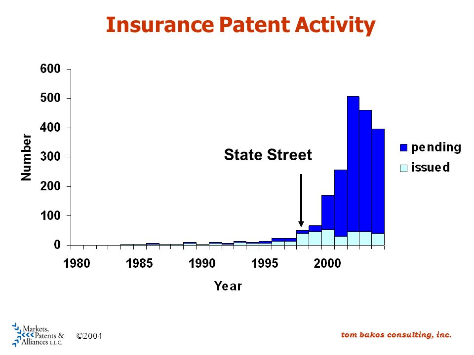 tom bakos consulting, inc. Insurance Patent Activity State Street ©2004