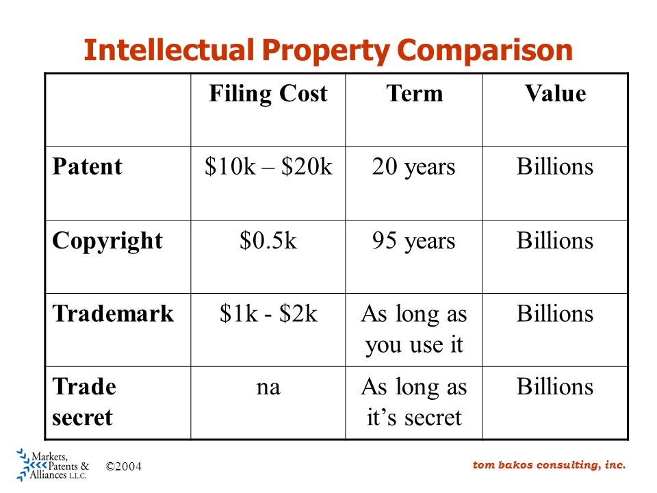 Intellectual Property Comparison tom bakos consulting, inc.