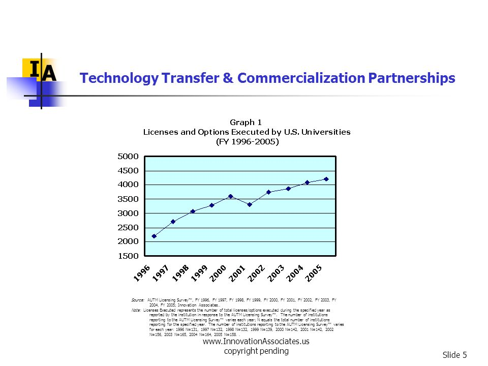 www.InnovationAssociates.us copyright pending Slide 6 I A Technology Transfer & Commercialization Partnerships Source: AUTM Licensing Survey, FY 1996, FY 1997, FY 1998, FY 1999, FY 2000, FY 2001, FY 2002, FY 2003, FY 2004, FY 2005; Innovation Associates.