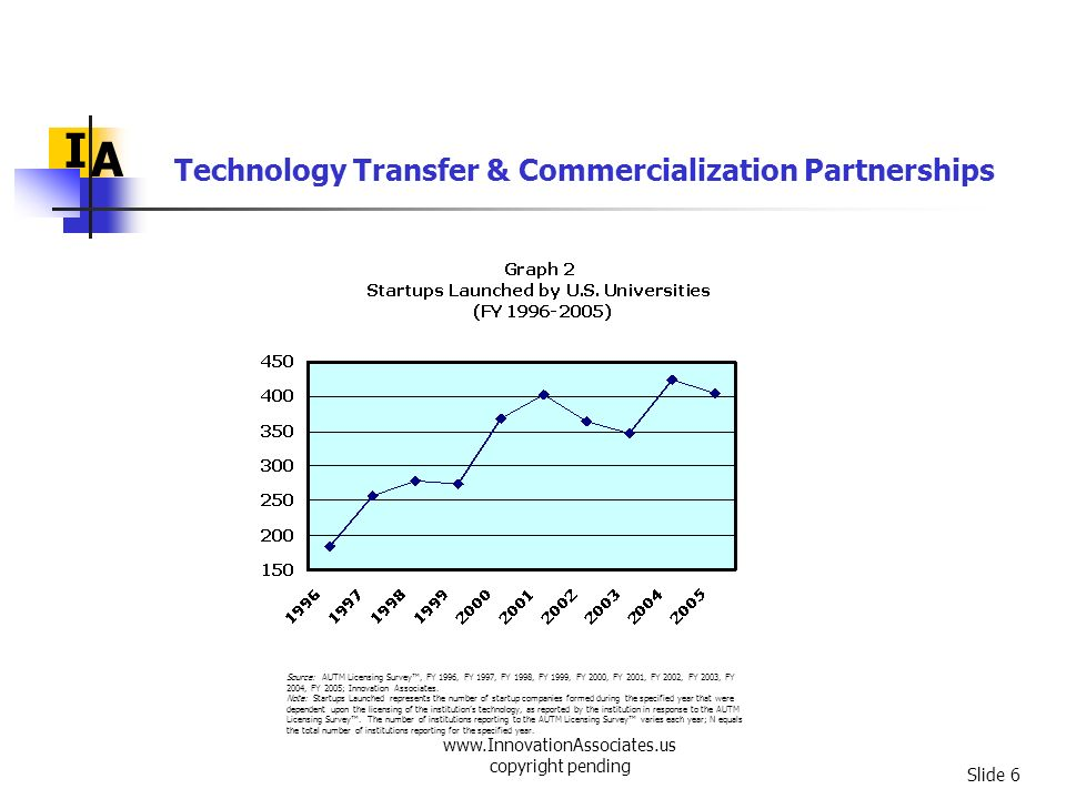 www.InnovationAssociates.us copyright pending Slide 27 Outstanding Issues & Factors that Impede Commercialization I A Valley-of-Death gaps: technology maturation, acceleration, and adaptation early-stage capital business/management capacity in S&T startups Conflicting goals between corporations and universities Wide gap in technology transfer capacity among different regions and institutions – institutions such as HBCUs are left out Technology Transfer & Commercialization Partnerships