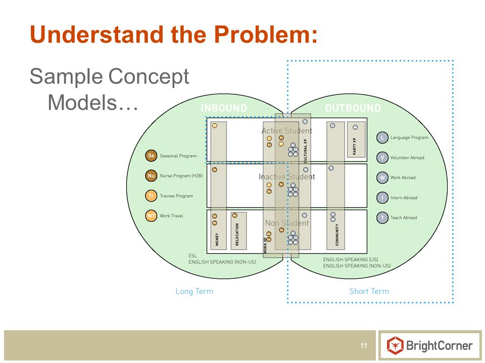11 Understand the Problem: Sample Concept Models…