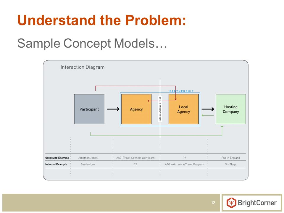 12 Understand the Problem: Sample Concept Models…