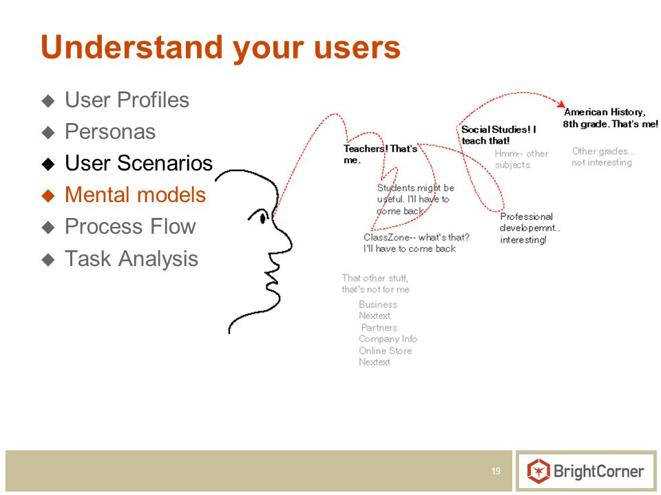 19 Understand your users User Profiles Personas User Scenarios Mental models Process Flow Task Analysis
