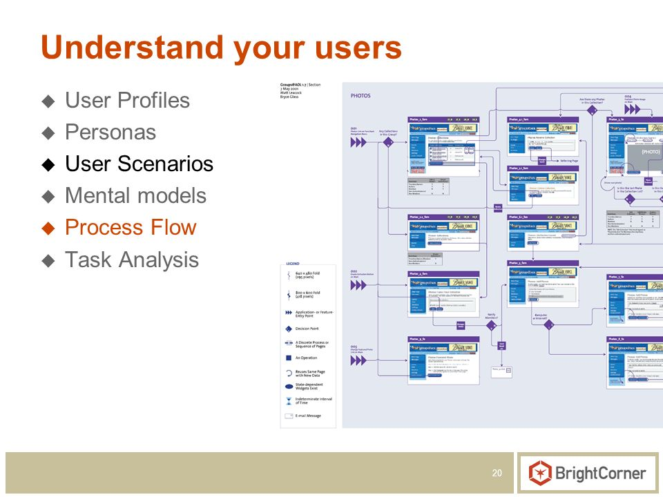 20 Understand your users User Profiles Personas User Scenarios Mental models Process Flow Task Analysis
