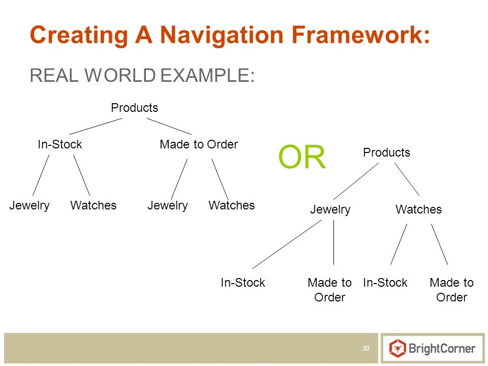 30 Creating A Navigation Framework: REAL WORLD EXAMPLE: In-StockMade to Order JewelryWatchesJewelryWatches In-StockMade to Order JewelryWatches In-Sto