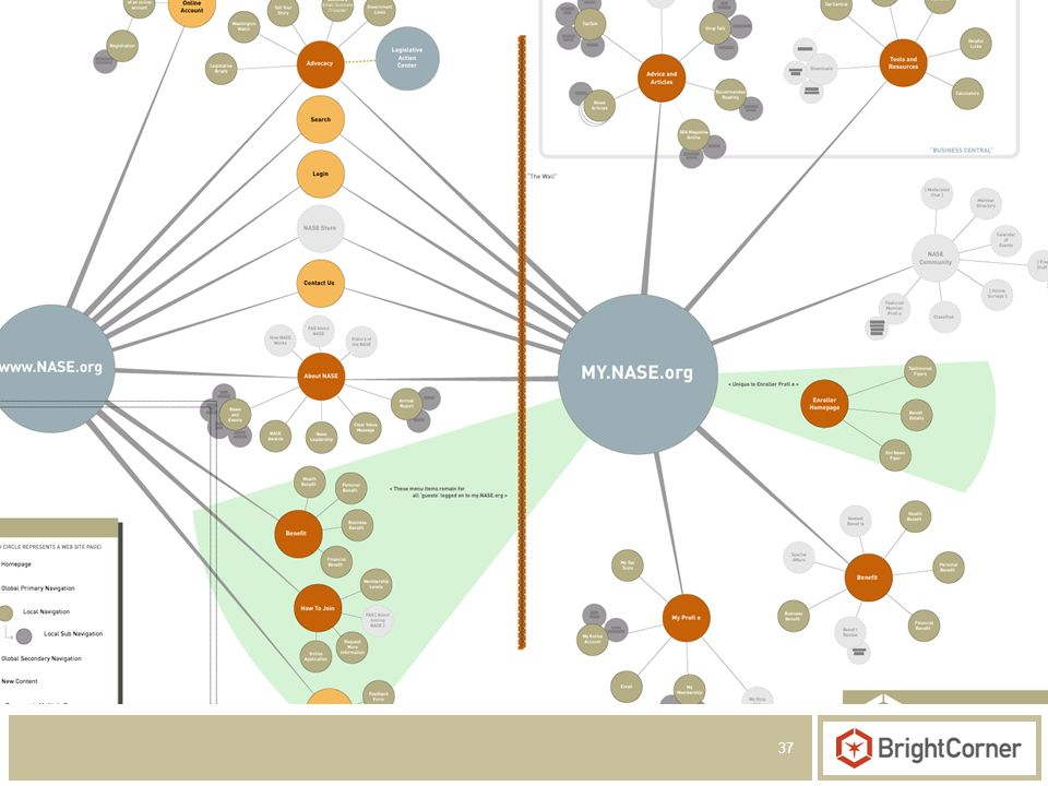 37 Create a Navigational Framework From this work, we deliver... Site Maps Wireframes