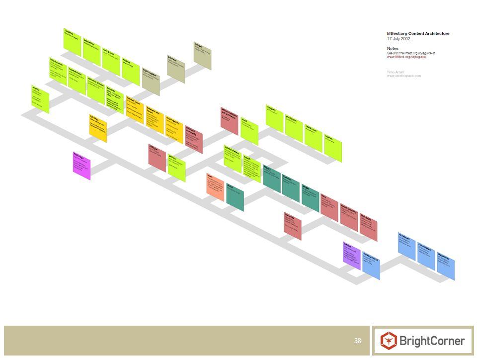 38 Create a Navigational Framework