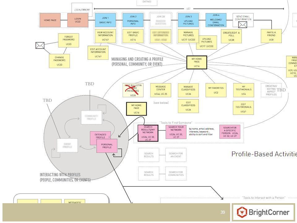 39 Create a Navigational Framework